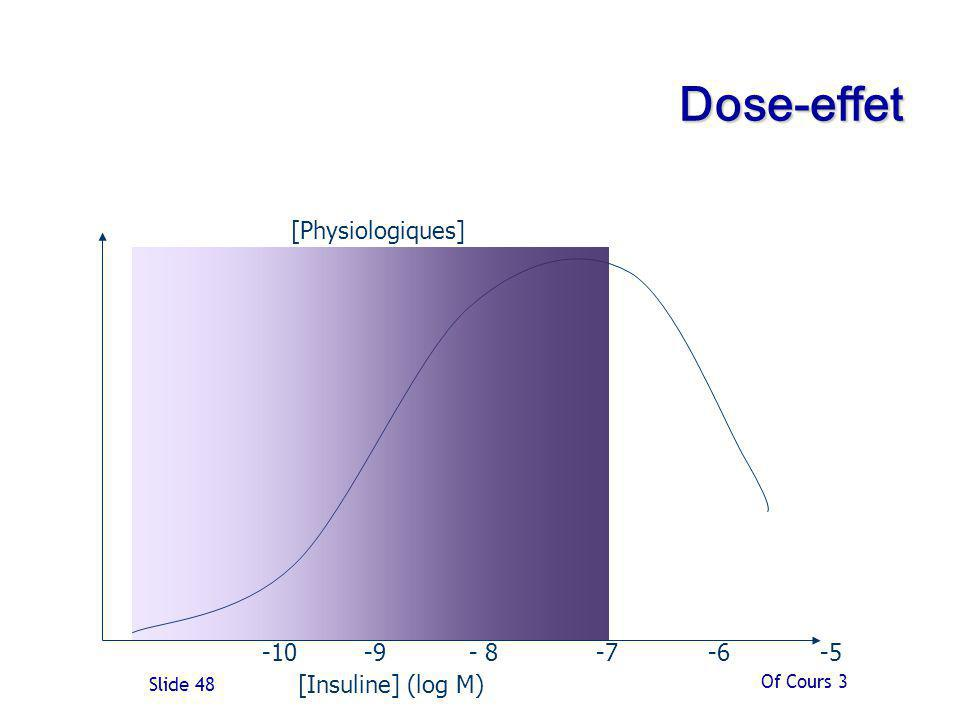 Dose-effet [Physiologiques] -10 -9 - 8 -7 -6 -5 [Insuline] (log M)